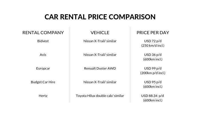 Car rental company price comparison for Skeleton Bay Namibia.